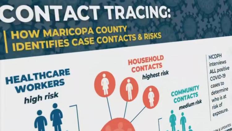 Maricopa County Preparing To Expand Contact Tracing